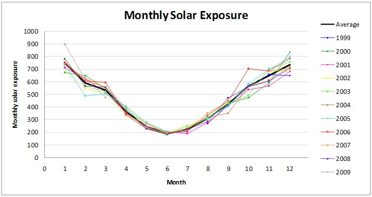 Solar Resource assessment