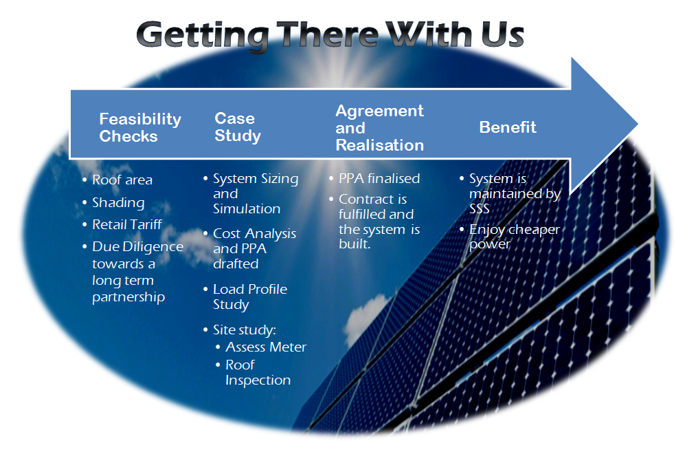Commercial Solar Panel Sponsoring - Melbourne