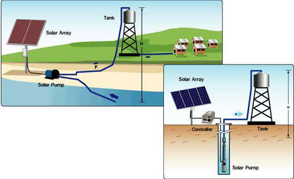 Solar Pump System Configurations