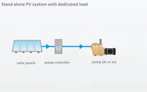 dedicated-load_PV_system