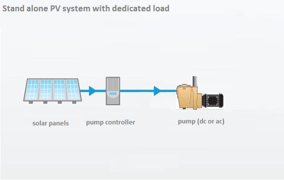 Solar Panels Melbourne Battery Storage Retrofit Solar