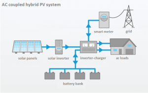 residential-ac-coupled_hybrid_PV_system_battery-storage