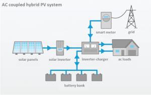 residential-ac-coupled_hybrid_PV_system_battery-storage