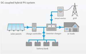 residential-dc-coupled_hybrid_PV_system_battery-storage