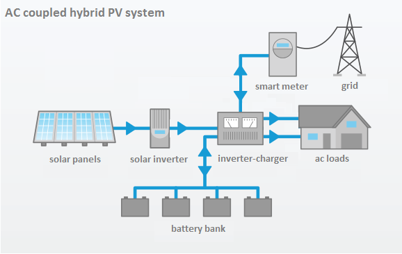 residential-ac-coupled_hybrid_PV_system.png (578×366)